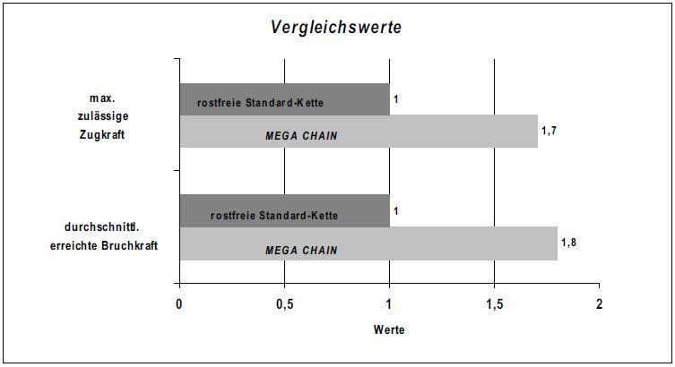 Vergleichsverhalten_MEGA_CHAIN