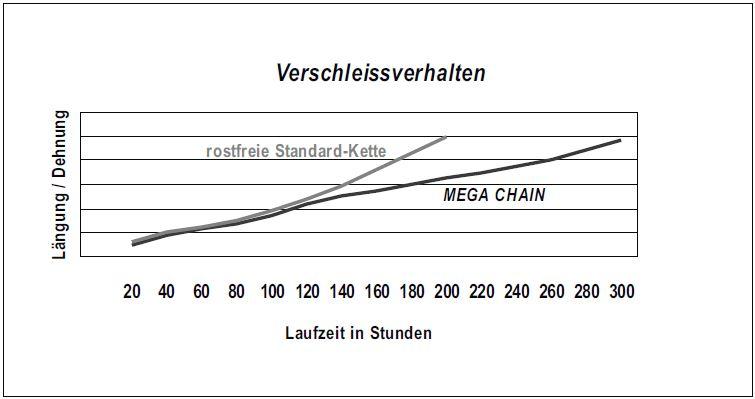 Verschleissverhalten_MEGA_CHAIN